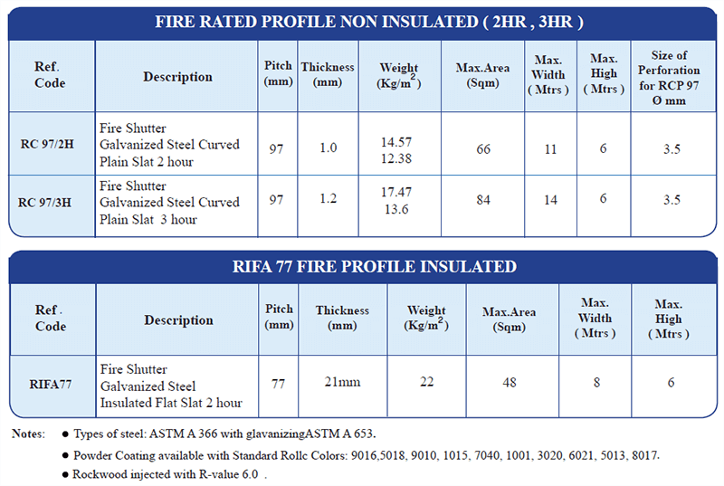 FIRE-PROFILE-INSULATED